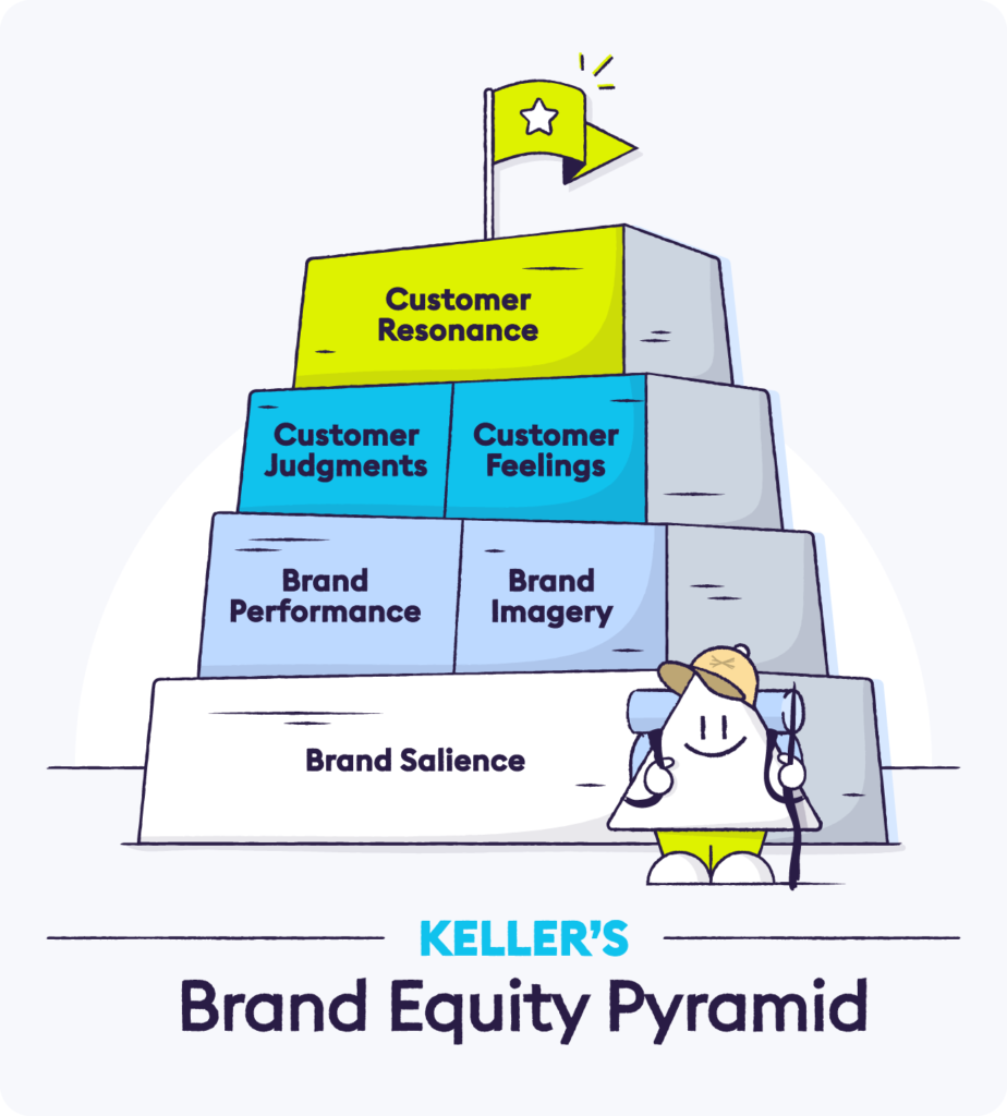 Customer-Based Brand Equity (CBBE) Model