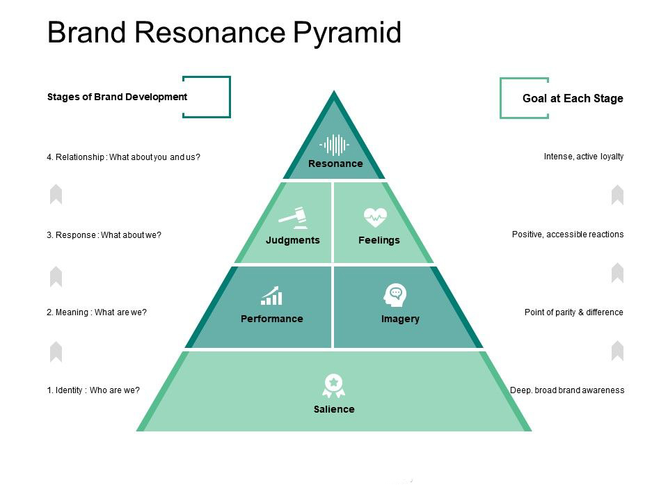 brand resonance is the most difficult to attain and the most desirable level to reach