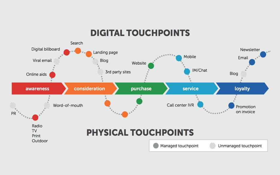 Kênh là phương tiện trực tuyến và ngoại tuyến được sử dụng bởi người tiêu dùng để tương tác với thương hiệu